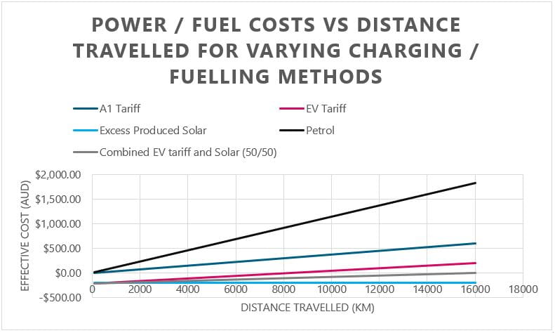 power fuel costs vs distance