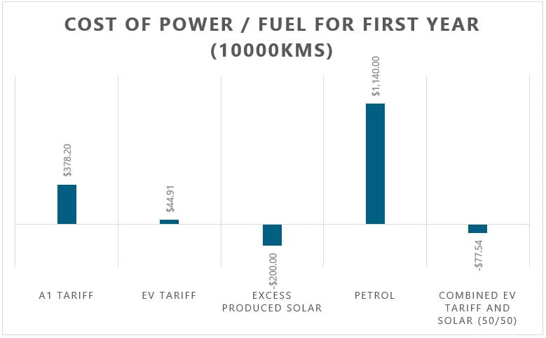 cost of power vs fuel for EV