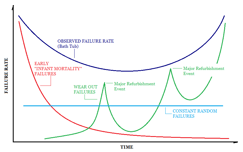 failure rate over time graph