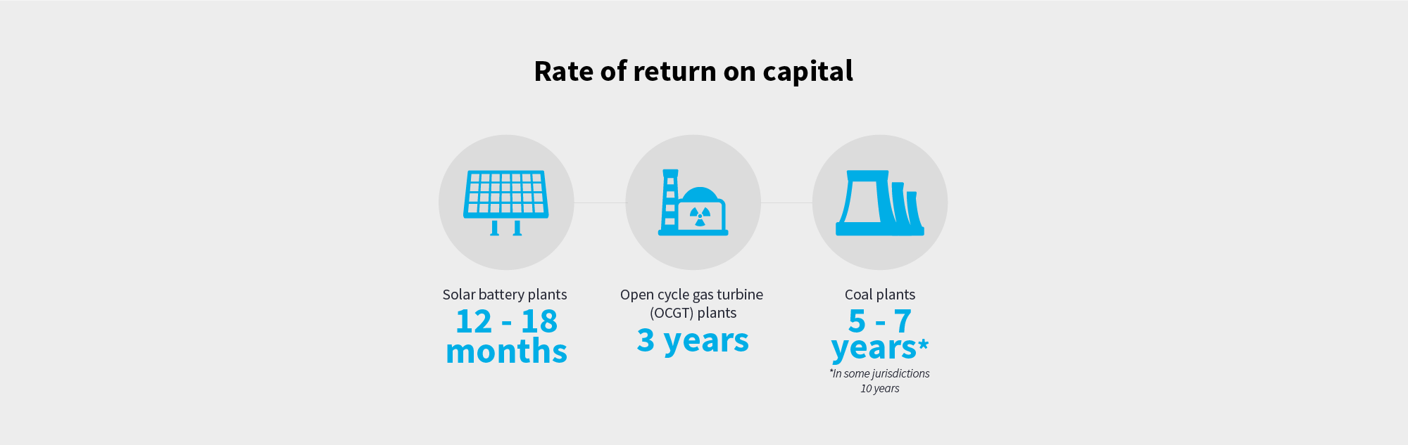 Rate of return on capital