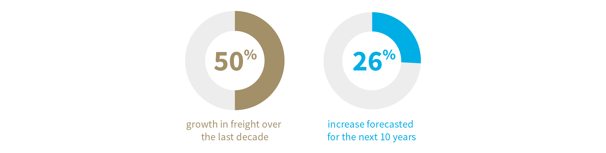 50% increase in freight 26% forecasted
