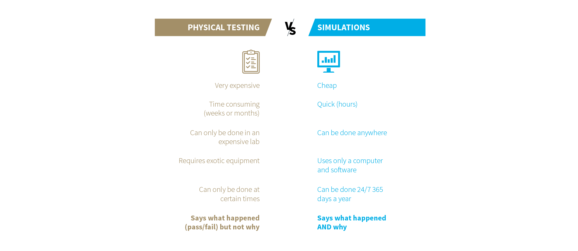 Physical testing vs simulations