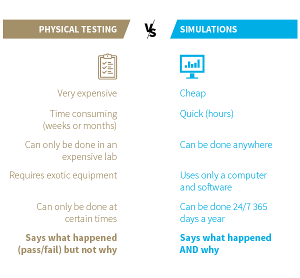 Physical testing vs. simulations