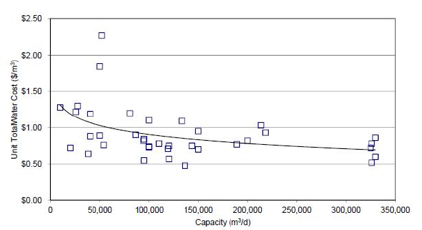 The Cost of Desalination - Advisian